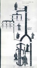 Histoire de l'Ordre franciscain (& arbres généalogiques)